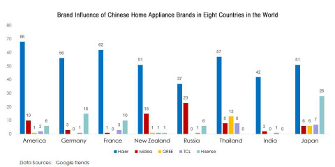 Brand Influence of Chinese Home Appliance Brands in Eight Countries in the World. (Graphic: Business Wire)