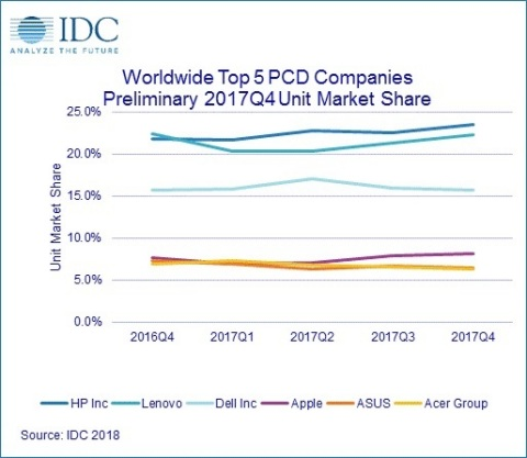 Worldwide Market Share, based on Shipments, of the Top 6 Personal Computing Device Companies, 4Q16-4 ...