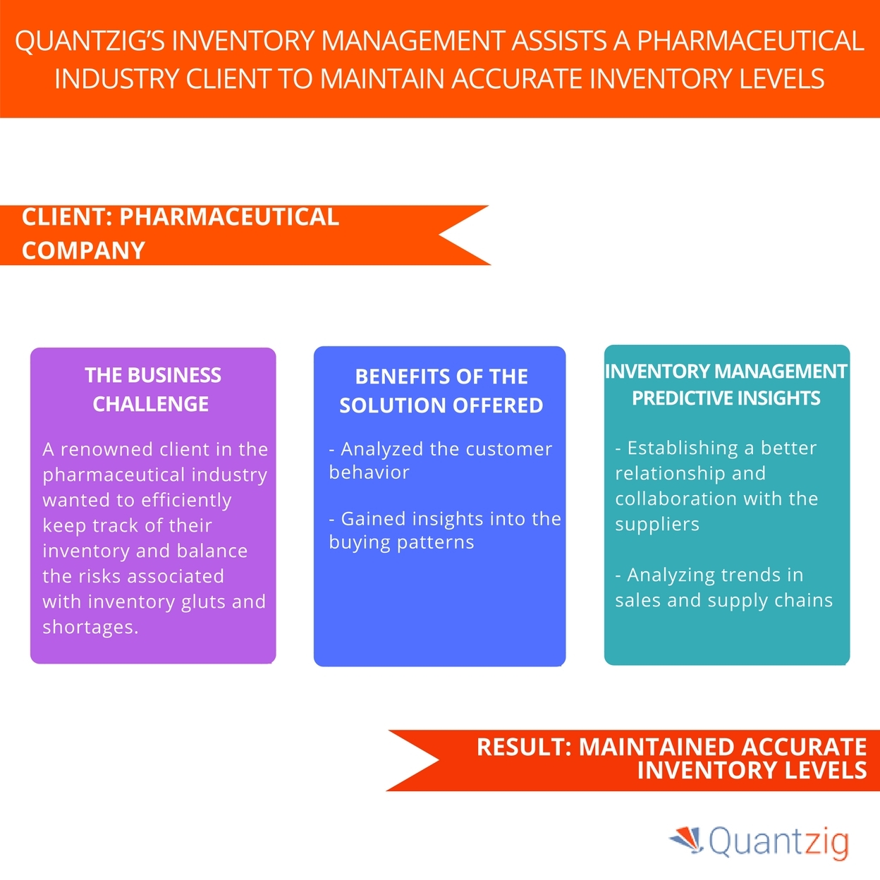pharmaceutical industry inventory management study a case study on