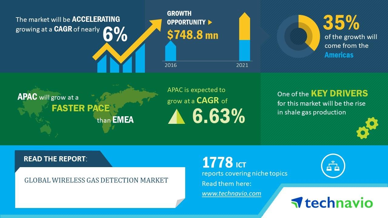 Global Wireless Gas Detection Market Key Findings   Technavio