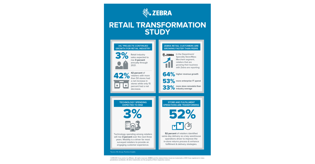 Zebra Technologies-IHL Group Study Reveals Retail Industry Sales to