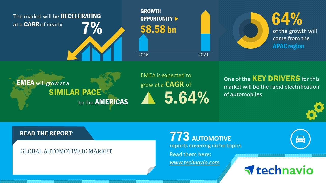 Apac Tops The Global Automotive Integrated Circuits Market Ic Technavio Business Wire