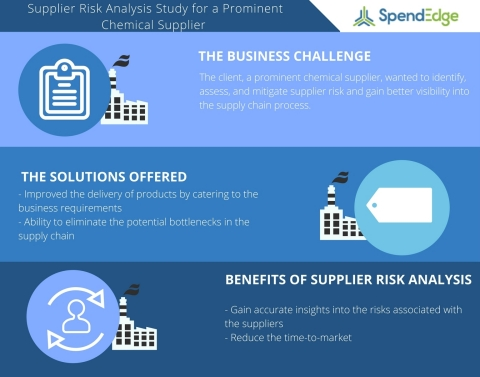 Supplier Risk Analysis Study for a Prominent Chemical Supplier (Graphic: Business Wire)