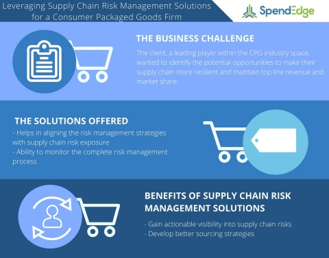 A Case Study on Leveraging Supply Chain Risk Management Solutions (Graphic: Business Wire)