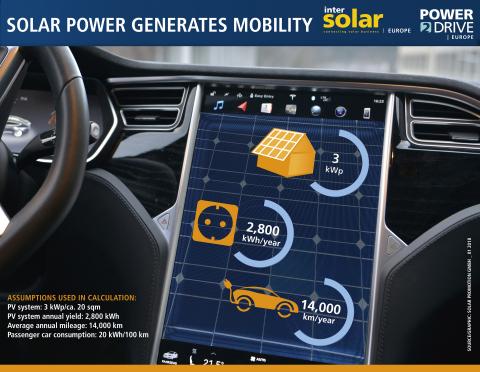 Intersolar e Power2Drive Europe 2018: l'energia solare alimenta la mobilità