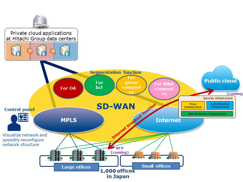 Structure of SD-WAN solution (Graphic: Business Wire)
