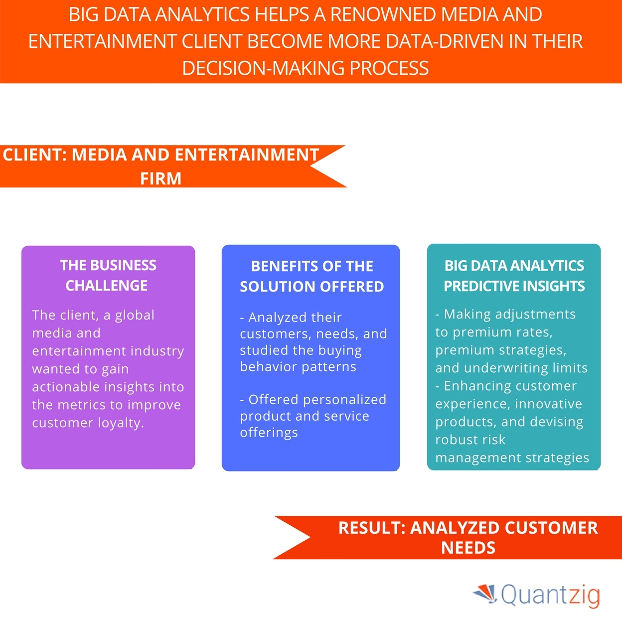 Media Industry: Big Data Analytics Study For Media And Entertainment