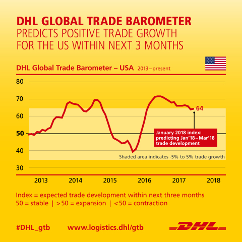 DHL Global Trade Barometer derives predictions for global trade by evaluating large amounts of logistics data with the help of Artificial Intelligence (www.logistics.dhl/gtb) (Photo: Business Wire)