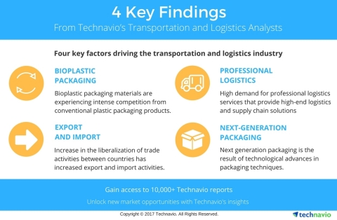 Technavio has published a new market research report on the pharmaceutical logistics market in North America 2018-2022 under their transportation and logistics library. (Graphic: Business Wire)