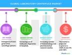 Technavio has published a new market research report on the global laboratory centrifuge market from 2018-2022. (Graphic: Business Wire)
