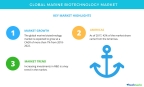 Technavio has published a new market research report on the global marine biotechnology market from 2018-2022. (Graphic: Business Wire)