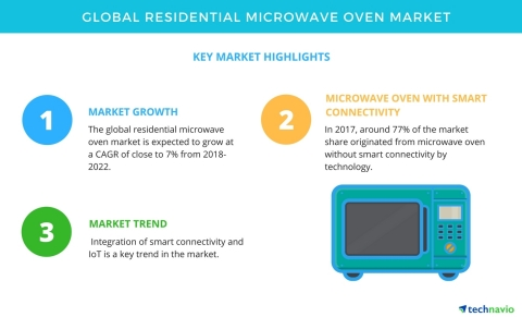 Technavio has published a new market research report on the global residential microwave oven market from 2018-2022. (Graphic: Business Wire)