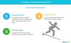 Technavio has published a new market research report on the global surfboard market from 2018-2022. (Graphic: Business Wire)