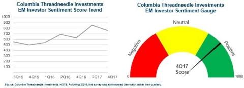 Columbia Threadneedle Survey Shows Investors still Bullish on Emerging Markets Even after 2017's Stellar Returns (Graphic: Columbia Threadneedle Investments)