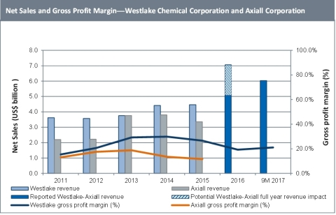 Net Sales and Gross Profit Margin -- Westlake Chemical Corporation and Axiall Corporation. Source: IHS Markit