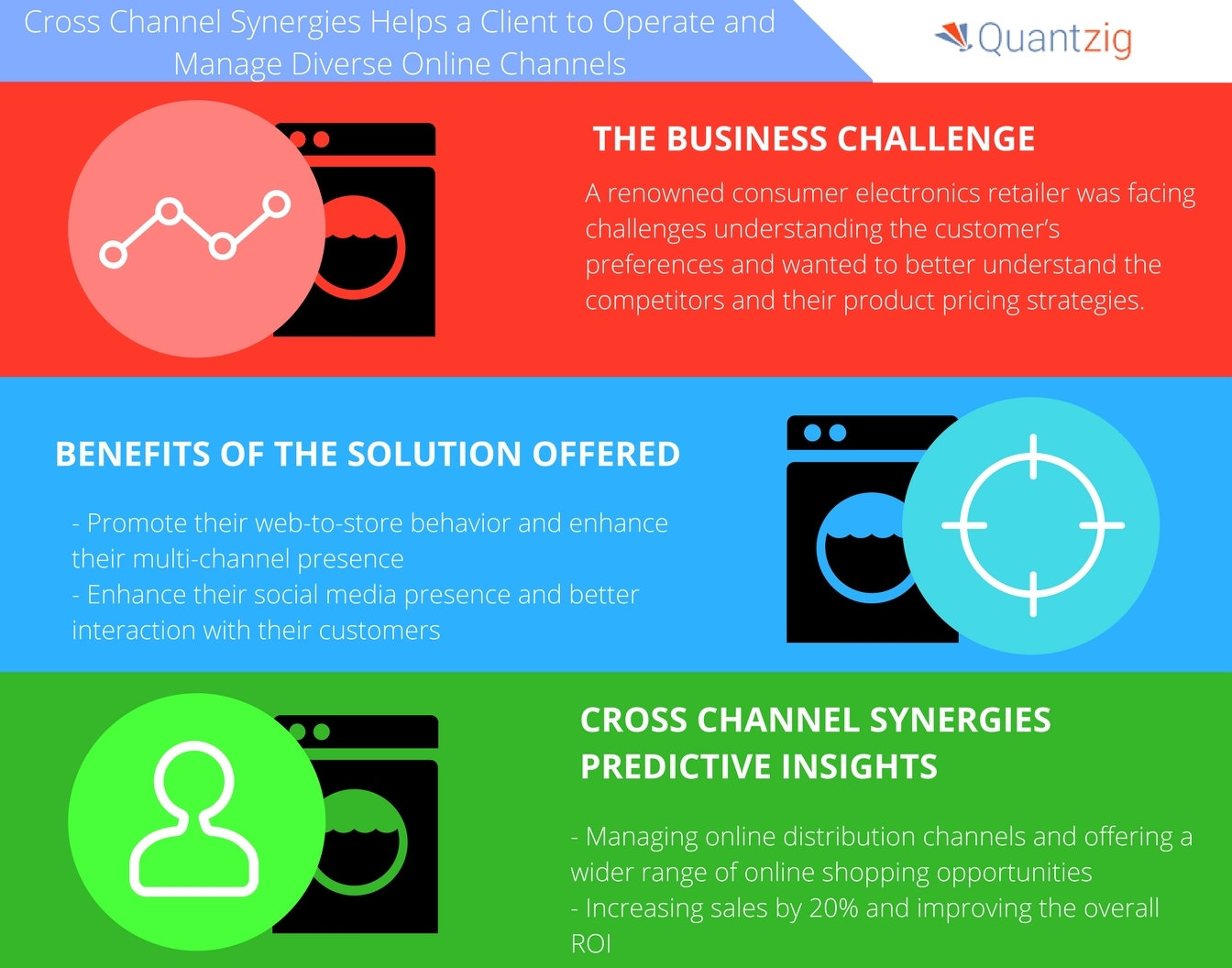 Cross Channel Synergies for a Consumer Electronics Retailer