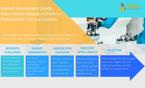 Market Assessment Study How Infiniti Helped a Metal Fabrication Company Define their Tactical Actions. (Graphic: Business Wire)