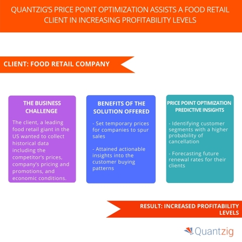 Quantzig's Price Point Optimization Assists a Food Retail Client in Increasing Profitability Levels. (Graphic: Business Wire)