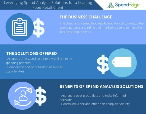 A Case Study on Leveraging Spend Analysis to Efficiently Manage Risks Associated with Additional Spend for a Leading Food Retail Client (Graphic: Business Wire)