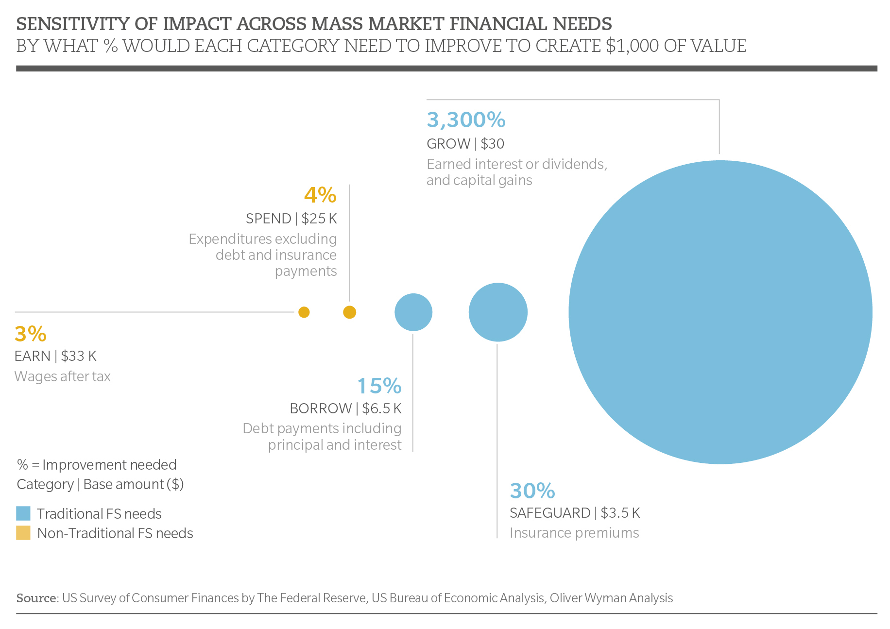 Who Will Close the Customer Value Gap in Financial Services and Reap ...