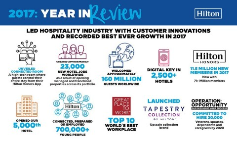 Hilton Led Hospitality Industry in Customer Innovations and Recorded Best Ever Growth in 2017 (Graphic: Business Wire)