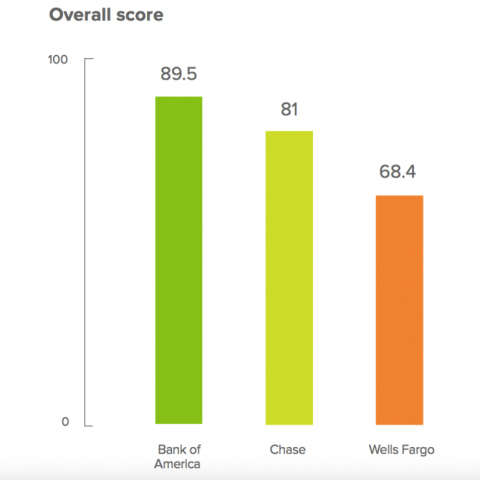 Banking Mobile CX Index from UserTesting evaluated the customer experience of the largest U.S. banks' mobile banking apps based on five factors – Ease of Use, Speed, Credibility, Aesthetics, and Delight. The overall highest-rated banking app was Bank of America, given the speed at which customers could perform typical banking tasks, such as viewing monthly online statements and transferring money between accounts. (Graphic: Business Wire)