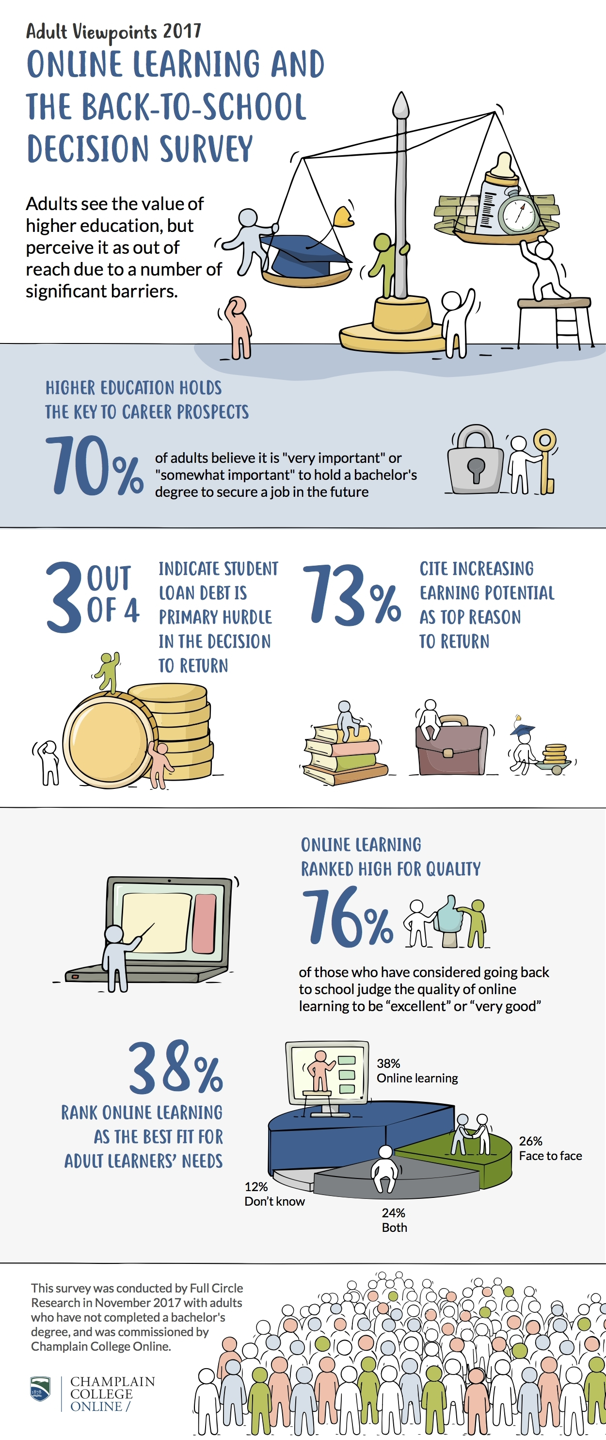 barriers to learning adults