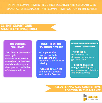 Infiniti's Competitive Intelligence Solution Helps a Renowned Smart Grid Manufacturer Analyze their  ...