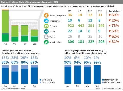 Change in Islamic State official propaganda output in 2017. Source: IHS Markit