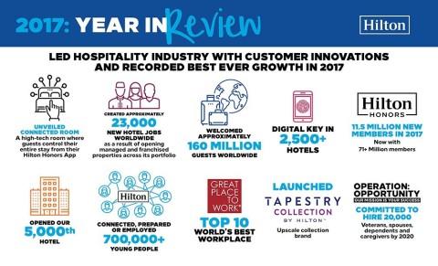 希尔顿引领酒店行业客户创新领域,2017年业绩增长创新高(图示:美国商业资讯)