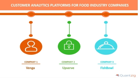 Five Customer Analytics Platforms for Food Industry Companies (Graphic: Business Wire)