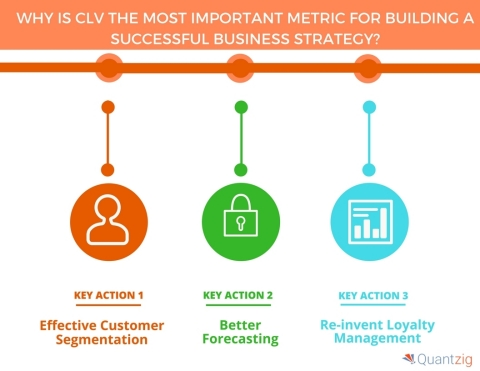 Why is CLV the most important metric for building a successful business strategy. (Graphic: Business Wire)