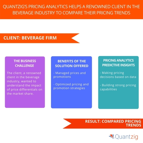 Quantzig's Pricing Analytics Helps a Renowned Client in the Beverage Industry Compare their Pricing Trends. (Graphic: Business Wire)