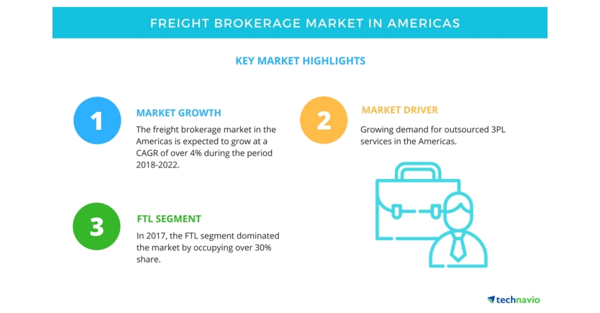 Key Findings for the Freight Brokerage Market in Americas
