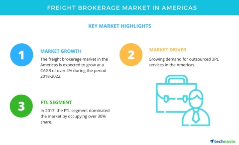 Technavio has published a new market research report on the freight brokerage market in the Americas from 2018-2022. (Graphic: Business Wire)