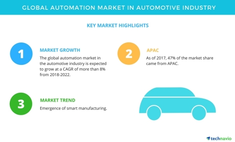 Technavio has published a new market research report on the global automation market in the automotive industry from 2018-2022. (Graphic: Business Wire)