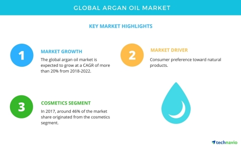 Technavio has published a new market research report on the global argan oil market from 2018-2022. (Graphic: Business Wire)