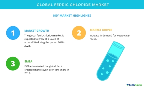 Technavio has published a new market research report on the global ferric chloride market from 2018-2022. (Graphic: Business Wire)