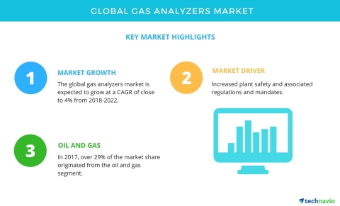 Technavio has published a new market research report on the global gas analyzers market from 2018-2022. (Graphic: Business Wire)