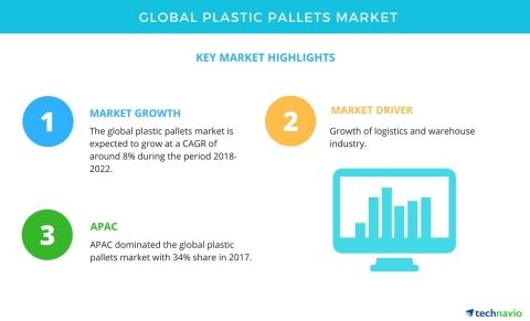 Technavio has published a new market research report on the global plastic pallets market from 2018-2022. (Graphic: Business Wire)