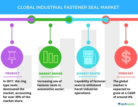 Technavio has published a new market research report on the global industrial fastener seal market from 2018-2022. (Graphic: Business Wire)