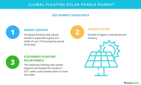 Technavio has published a new market research report on the global floating solar panels market from 2018-2022. (Graphic: Business Wire)