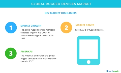 Technavio has published a new market research report on the global rugged devices market from 2018-2022. (Graphic: Business Wire)