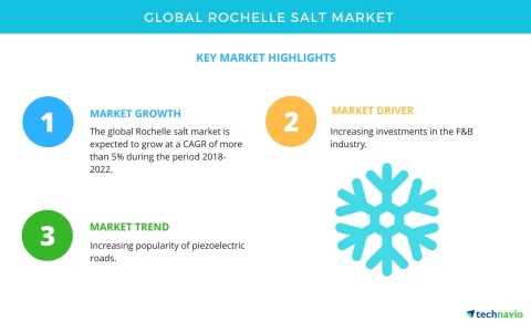 Technavio has published a new market research report on the global Rochelle salt market from 2018-20 ...