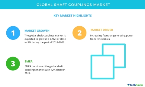 Technavio has published a new market research report on the global shaft couplings market from 2018-2022. (Graphic: Business Wire)
