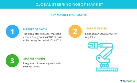 Technavio has published a new market research report on the global steering robot market from 2018-2022. (Graphic: Business Wire)