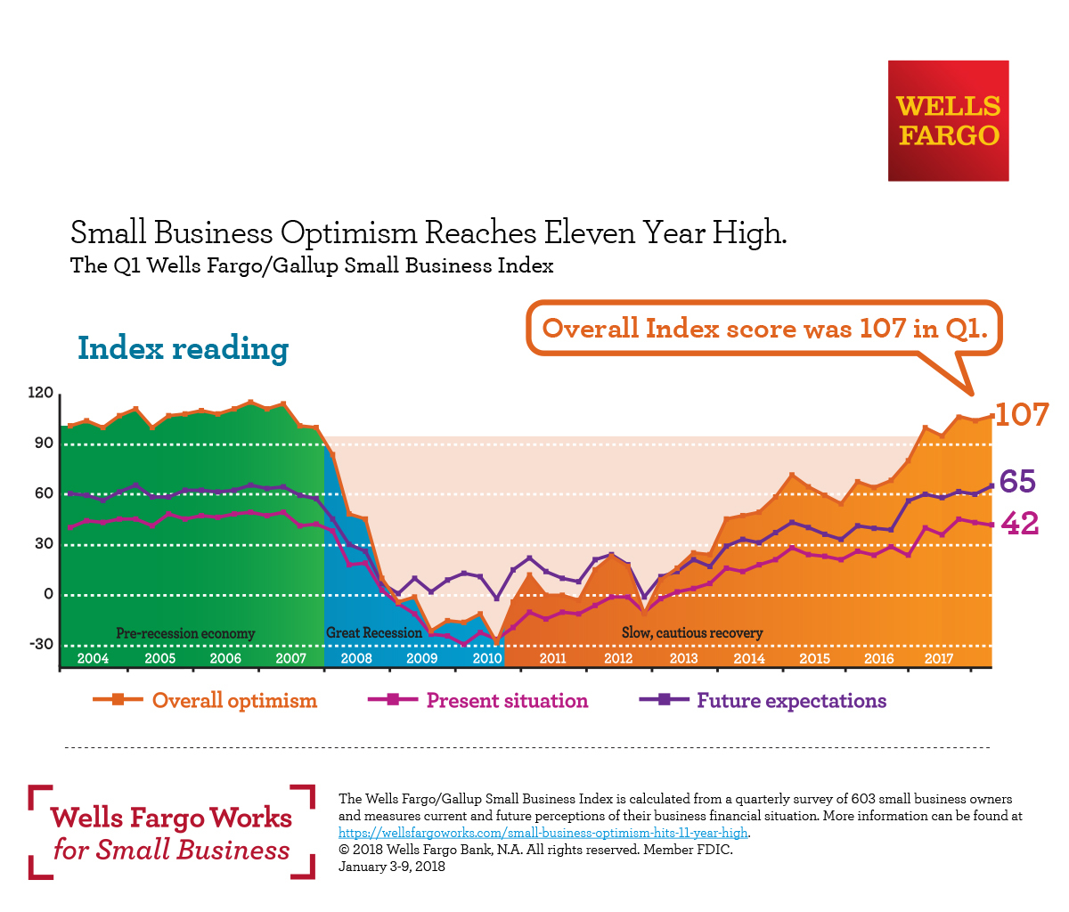 Wells Fargo Survey Small Business Optimism Hits 11 Year High Wiring Money To Account Wire