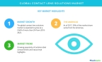 Technavio has published a new market research report on the global contact lens solutions market from 2018-2022. (Graphic: Business Wire)