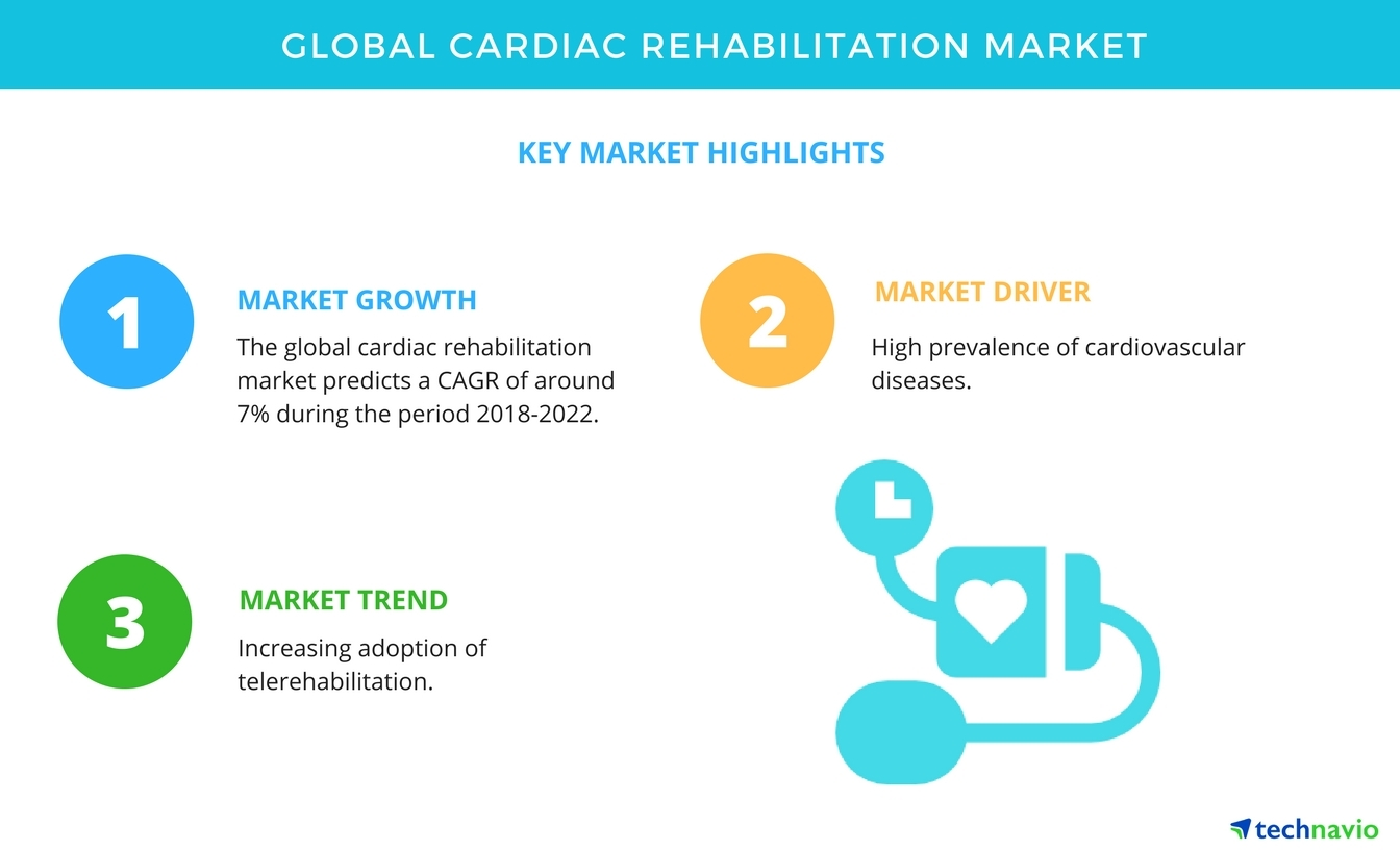 cardiac rehabilitation Cardiac rehabilitation (cr) is a branch of rehabilitation medicine/physical therapy dealing with optimizing physical function in patients with cardiac disease or .