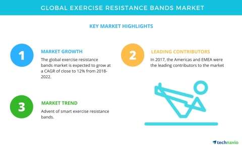 Technavio has published a new market research report on the global exercise resistance bands market from 2018-2022. (Graphic: Business Wire)